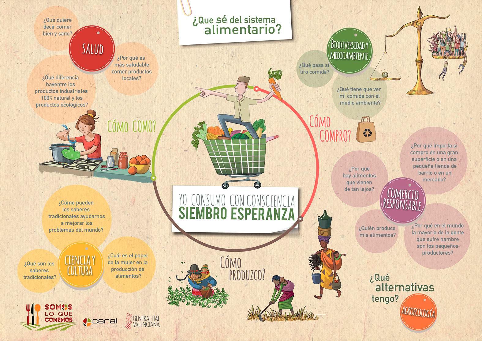"""""""Yo Consumo con consciencia, siembro esperanza"""", la maleta pedagógica de CERAI disponible online"""